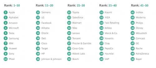 联想入选波士顿咨询2021全球最具创新公司50强