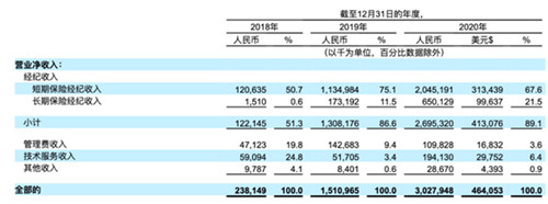 水滴公司提交赴美IPO招股书:2020年营收30亿元
