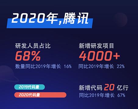 腾讯2020研发大数据报告发布:研发人员占比68%
