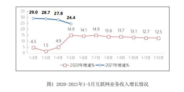 1-5月中国规模以上互联网和相关服务企业业务收入同比增长24.4%