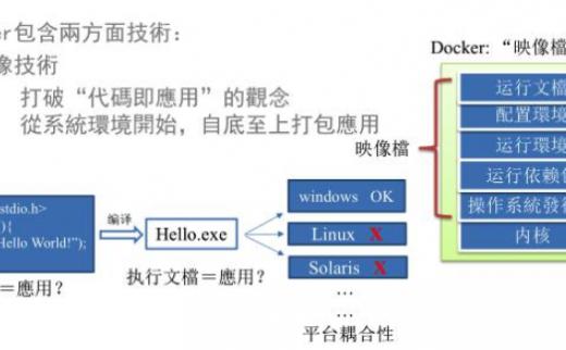 大数据分析:Docker虚拟化解析