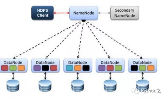 分布式文件系统HDFS及其简单使用