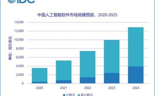 IDC:到2025年 中国AI软件市场公有云服务占比将达36.1%